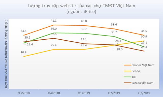 lượng truy cập website của các chợ tmđt việt nam