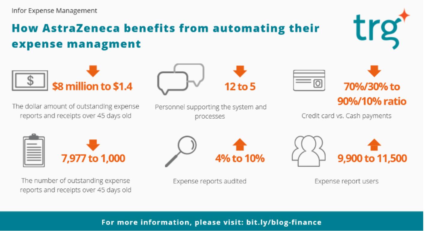 Cách AstraZeneca cắt giảm chi phí bằng việc áp dụng nền tảng tự động hóa